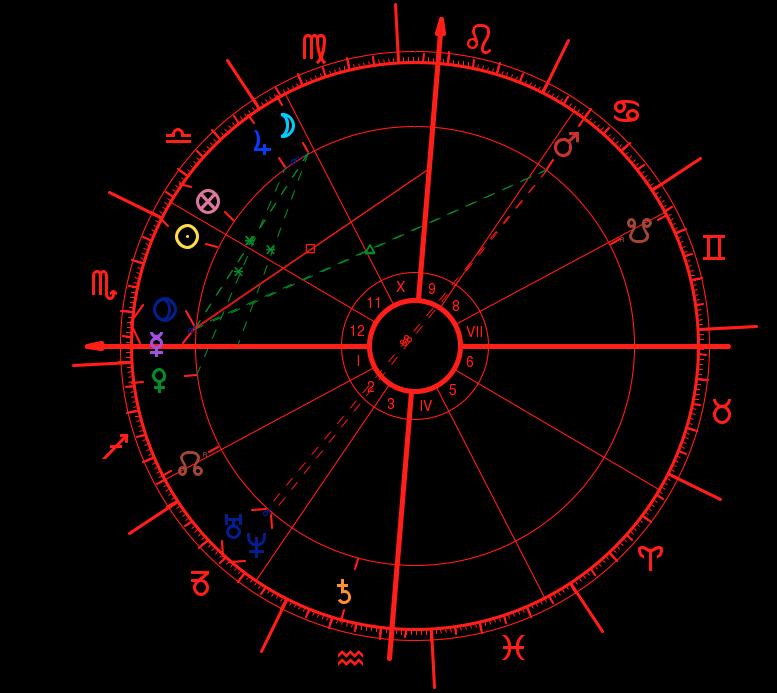 Birth Chart Reading Scorpiomystique
